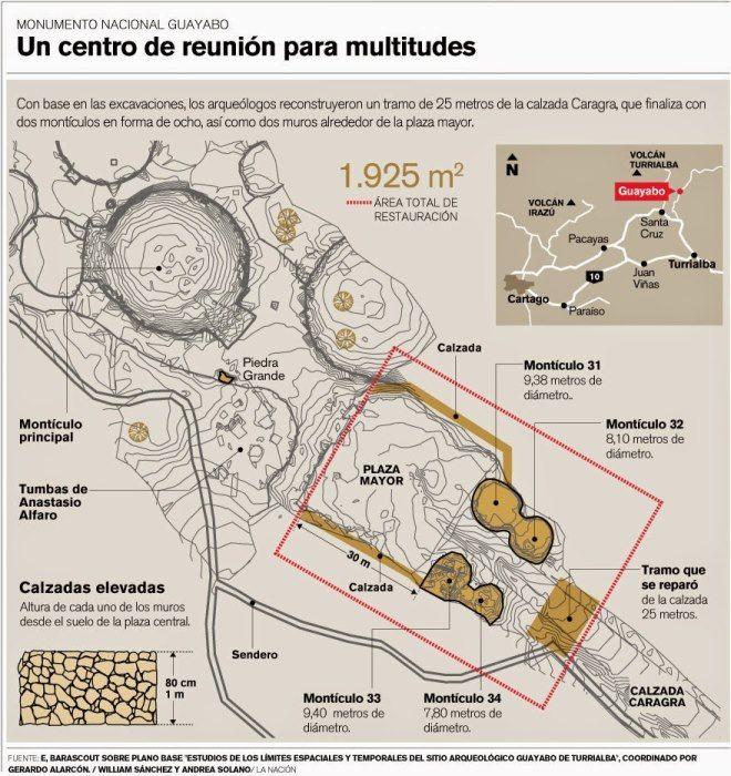 edificios guayabo costa rica